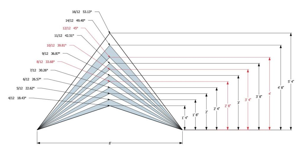 roof pitch solar angle